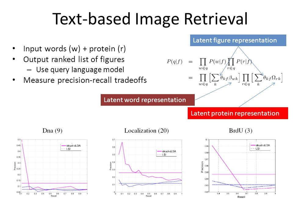 Text-based Image Retrieval Input words (w) + protein (r) Output ranked list of figures – Use query language model Measure precision-recall tradeoffs Latent figure representation Latent word representation Latent protein representation