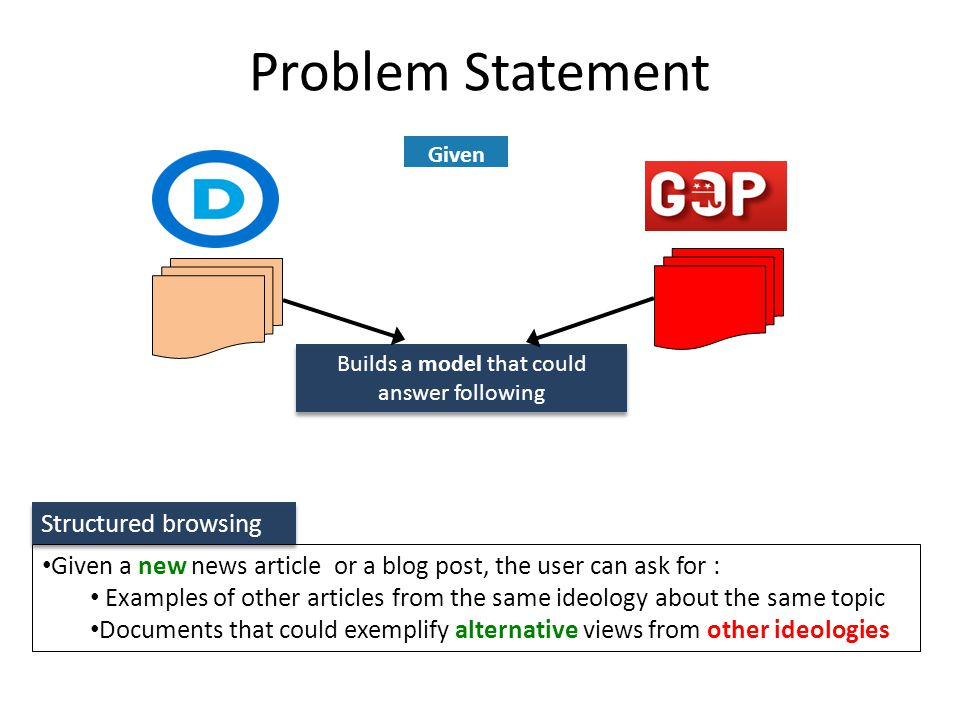 Problem Statement Given Builds a model that could answer following Builds a model that could answer following Structured browsing Given a new news article or a blog post, the user can ask for : Examples of other articles from the same ideology about the same topic Documents that could exemplify alternative views from other ideologies