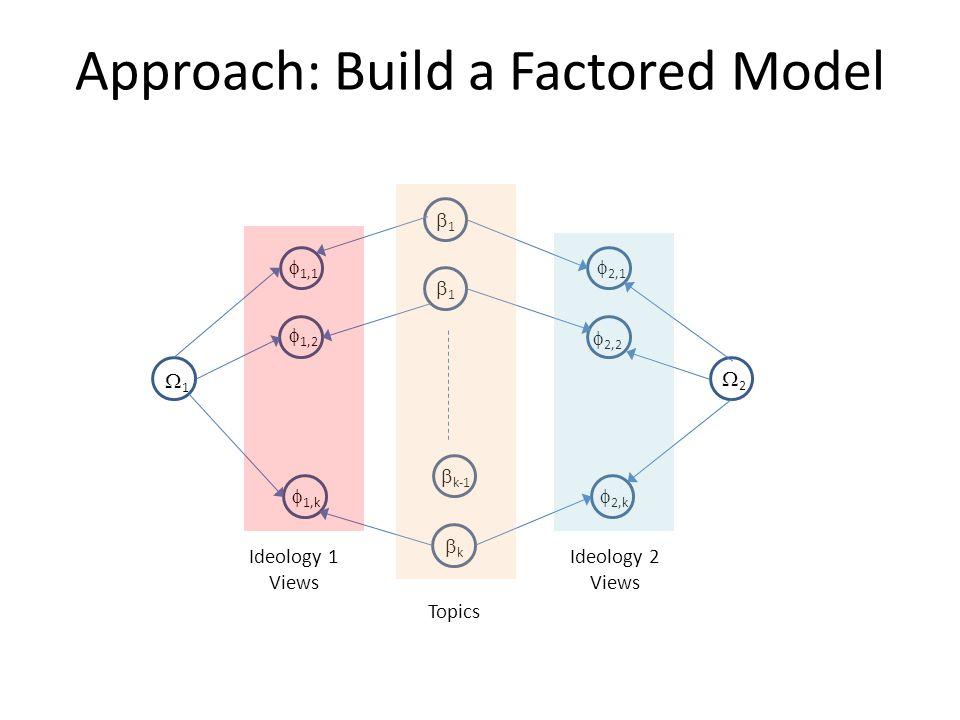 Approach: Build a Factored Model 1 2 1 1 k-1 k 1,1 1,2 1,k 2,1 2,2 2,k Ideology 1 Views Ideology 2 Views Topics