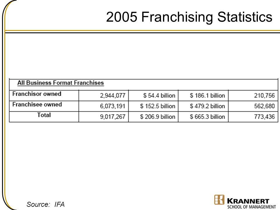 2005 Franchising Statistics Source: IFA