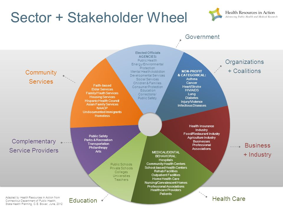 Sector + Stakeholder Wheel Elected Officials AGENCIES: Public Health Energy/Environmental Protection Mental Health/Addiction Developmental Services Social Services Children & Families Consumer Protection Education Corrections/ Public Safety NON-PROFIT & CATEGORICAL: Asthma Cancer Heart/Stroke HIV/AIDS Lung Diabetes Injury/Violence Infectious Diseases Health Insurance Industry Food/Restaurant Industry Agriculture Industry Businesses Professional Associations MEDICAL/DENTAL BEHAVIORAL: Hospitals Community Health Centers School-based Health Centers Rehab Facilities Outpatient Facilities Home Health Care Nursing/Convalescent Homes Professional Associations Healthcare Providers Patients Public Schools Private Schools Colleges Universities Teachers Public Safety Parks & Recreation Transportation Philanthropy Arts Faith-based Elder Services Family/Youth Services Housing Services Hispanic Health Council Asian Family Services NAACP Undocumented Immigrants Homeless Government Community Services Complementary Service Providers Education Health Care Business + Industry Organizations + Coalitions Adapted by Health Resources in Action from Connecticut Department of Public Health, State Health Planning.