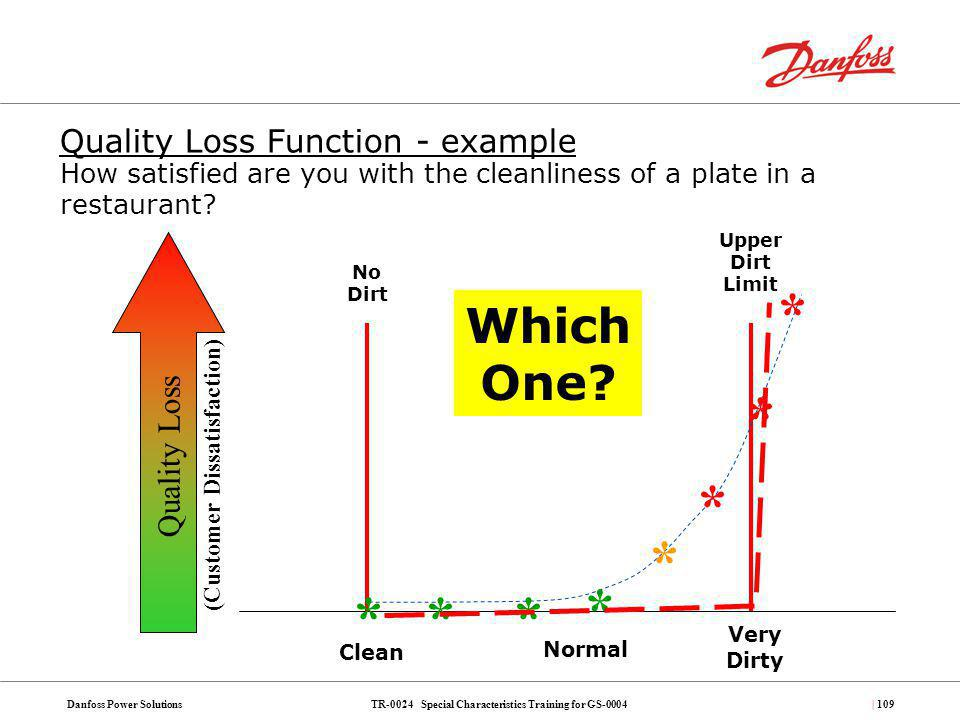 TR-0024 Special Characteristics Training for GS-0004Danfoss Power Solutions| 109 Quality Loss Function - example How satisfied are you with the cleanl