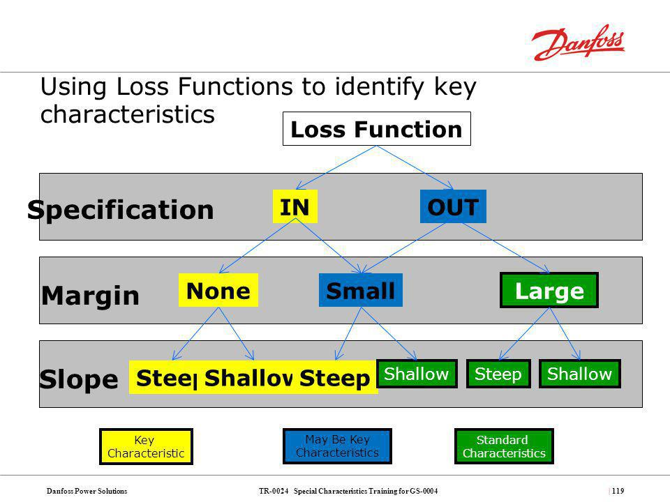 TR-0024 Special Characteristics Training for GS-0004Danfoss Power Solutions| 119 Using Loss Functions to identify key characteristics Specification Ma