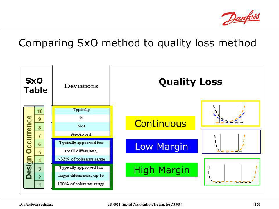 TR-0024 Special Characteristics Training for GS-0004Danfoss Power Solutions| 120 Comparing SxO method to quality loss method Continuous Low Margin Hig