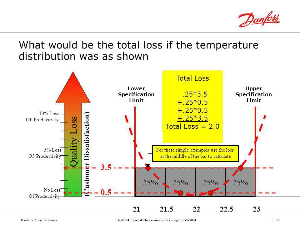TR-0024 Special Characteristics Training for GS-0004Danfoss Power Solutions| 139 What would be the total loss if the temperature distribution was as s