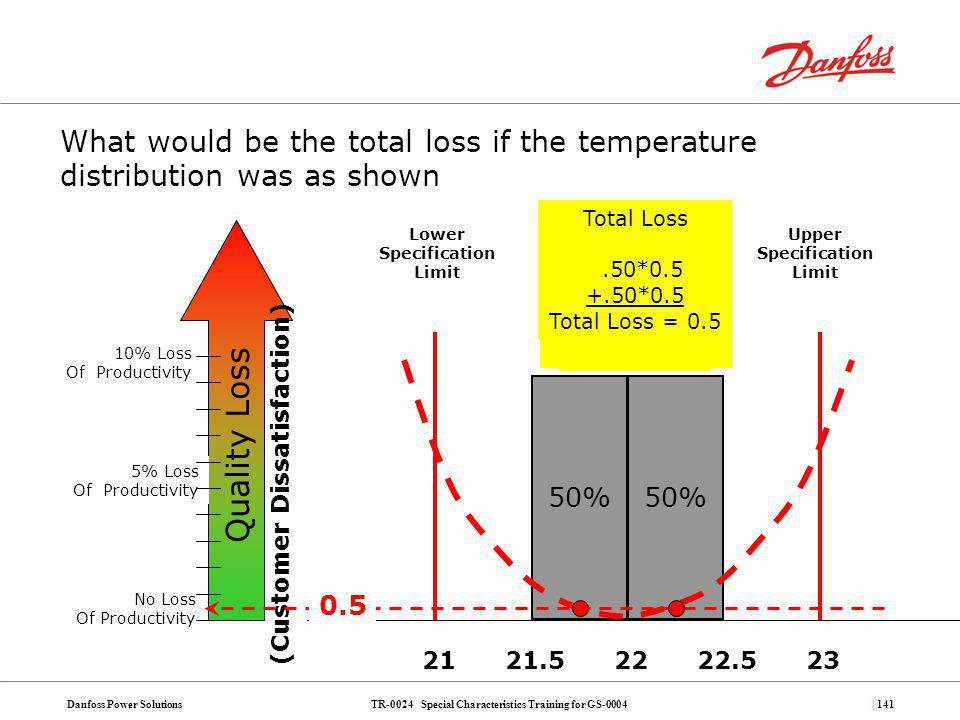 TR-0024 Special Characteristics Training for GS-0004Danfoss Power Solutions| 141 What would be the total loss if the temperature distribution was as s