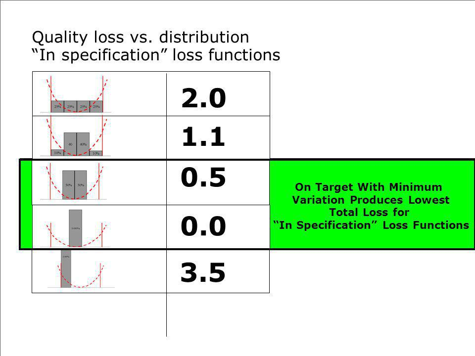 TR-0024 Special Characteristics Training for GS-0004Danfoss Power Solutions| 144 Quality loss vs. distribution In specification loss functions 2.0 1.1