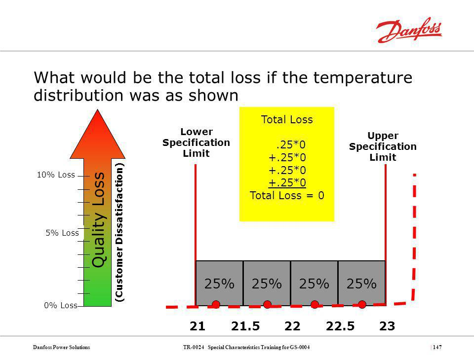 TR-0024 Special Characteristics Training for GS-0004Danfoss Power Solutions| 147 What would be the total loss if the temperature distribution was as s