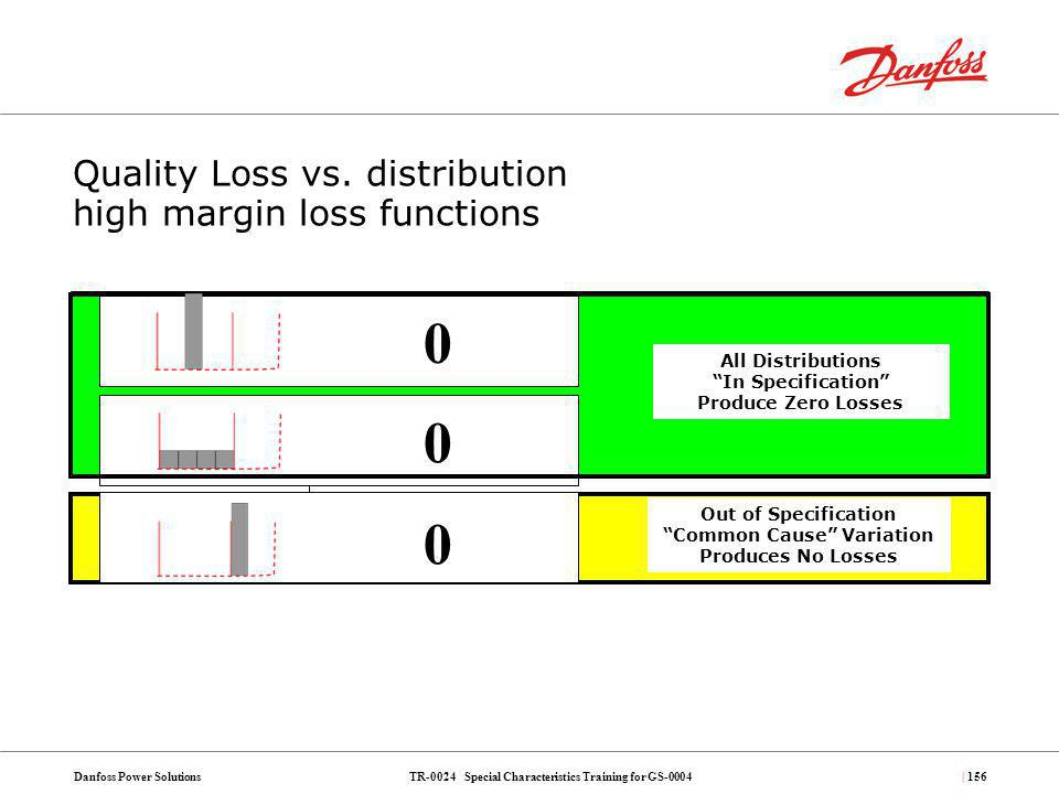 TR-0024 Special Characteristics Training for GS-0004Danfoss Power Solutions| 156 Quality Loss vs. distribution high margin loss functions All Distribu