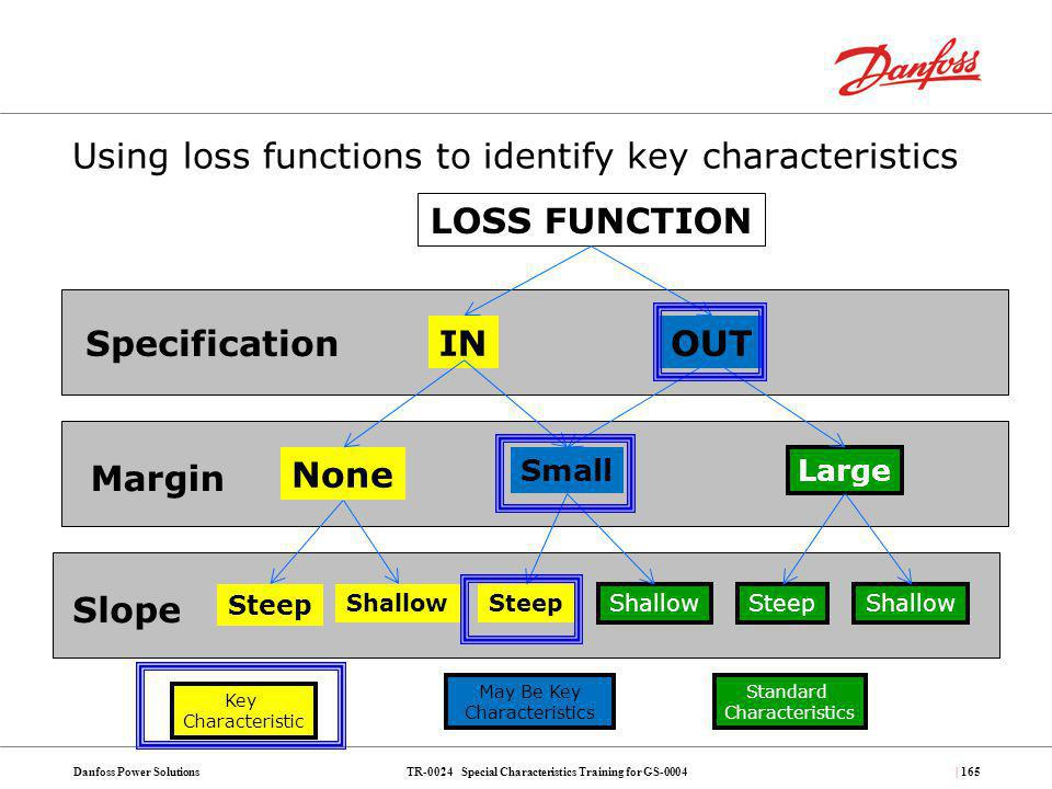 TR-0024 Special Characteristics Training for GS-0004Danfoss Power Solutions| 165 Using loss functions to identify key characteristics Specification Ma