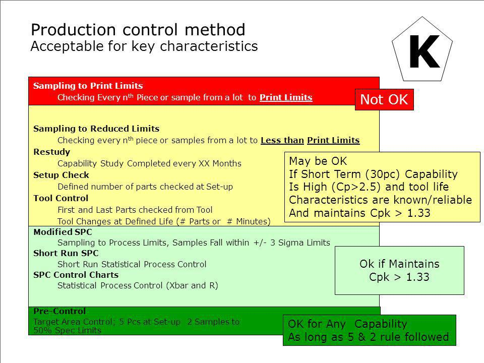 TR-0024 Special Characteristics Training for GS-0004Danfoss Power Solutions| 51 Production control method Acceptable for key characteristics Sampling