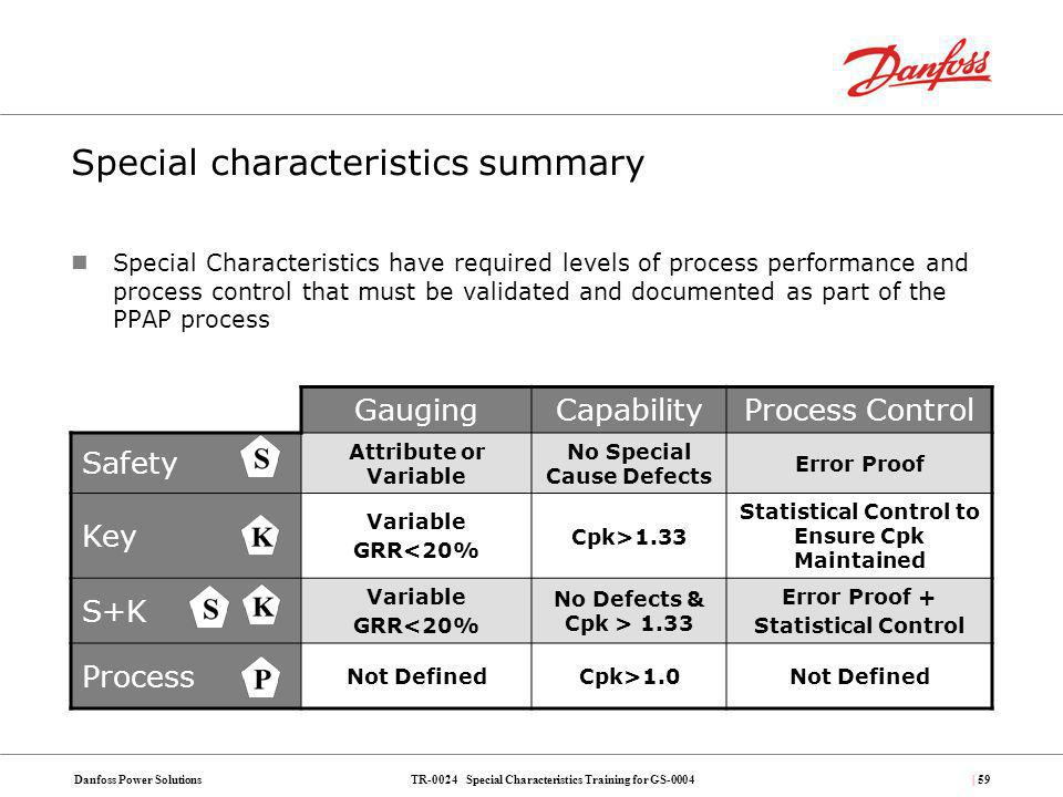 TR-0024 Special Characteristics Training for GS-0004Danfoss Power Solutions| 59 Special characteristics summary Special Characteristics have required