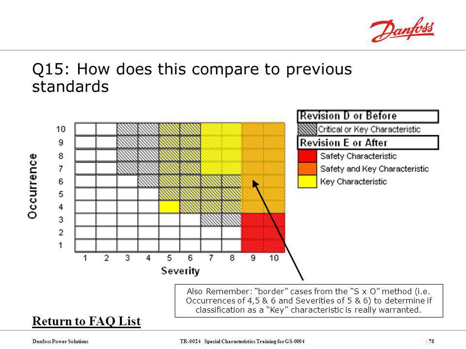 TR-0024 Special Characteristics Training for GS-0004Danfoss Power Solutions| 78 Also Remember: border cases from the S x O method (i.e. Occurrences of