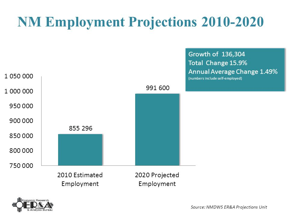 NM Employment Projections 2010-2020 Growth of 136,304 Total Change 15.9% Annual Average Change 1.49% (numbers include self-employed) Growth of 136,304 Total Change 15.9% Annual Average Change 1.49% (numbers include self-employed) Source: NMDWS ER&A Projections Unit