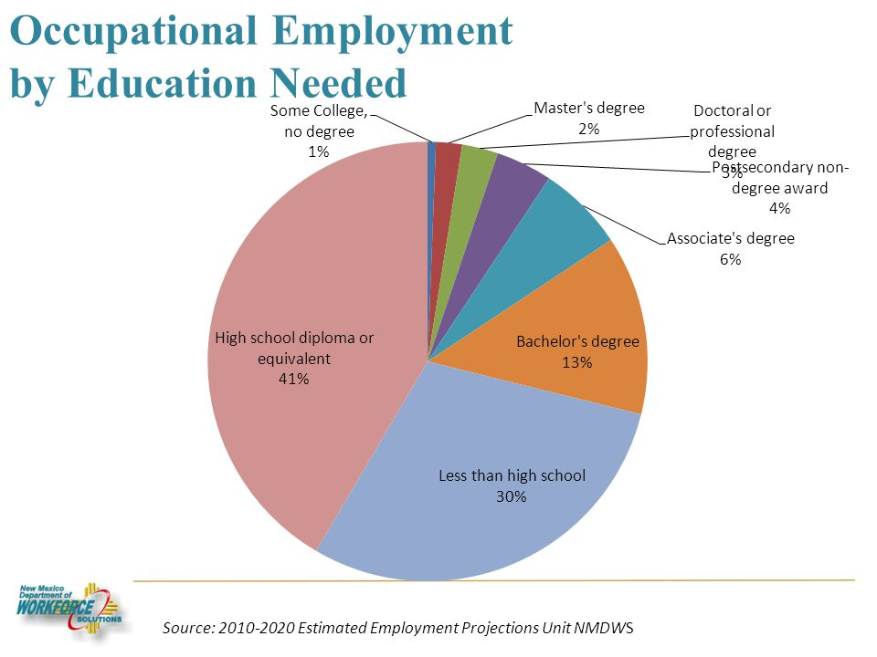Occupational Employment by Education Needed Source: 2010-2020 Estimated Employment Projections Unit NMDWS
