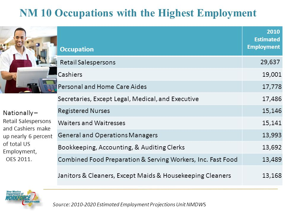 NM 10 Occupations with the Highest Employment Occupation 2010 Estimated Employment Retail Salespersons 29,637 Cashiers19,001 Personal and Home Care Aides17,778 Secretaries, Except Legal, Medical, and Executive17,486 Registered Nurses15,146 Waiters and Waitresses15,141 General and Operations Managers13,993 Bookkeeping, Accounting, & Auditing Clerks13,692 Combined Food Preparation & Serving Workers, Inc.