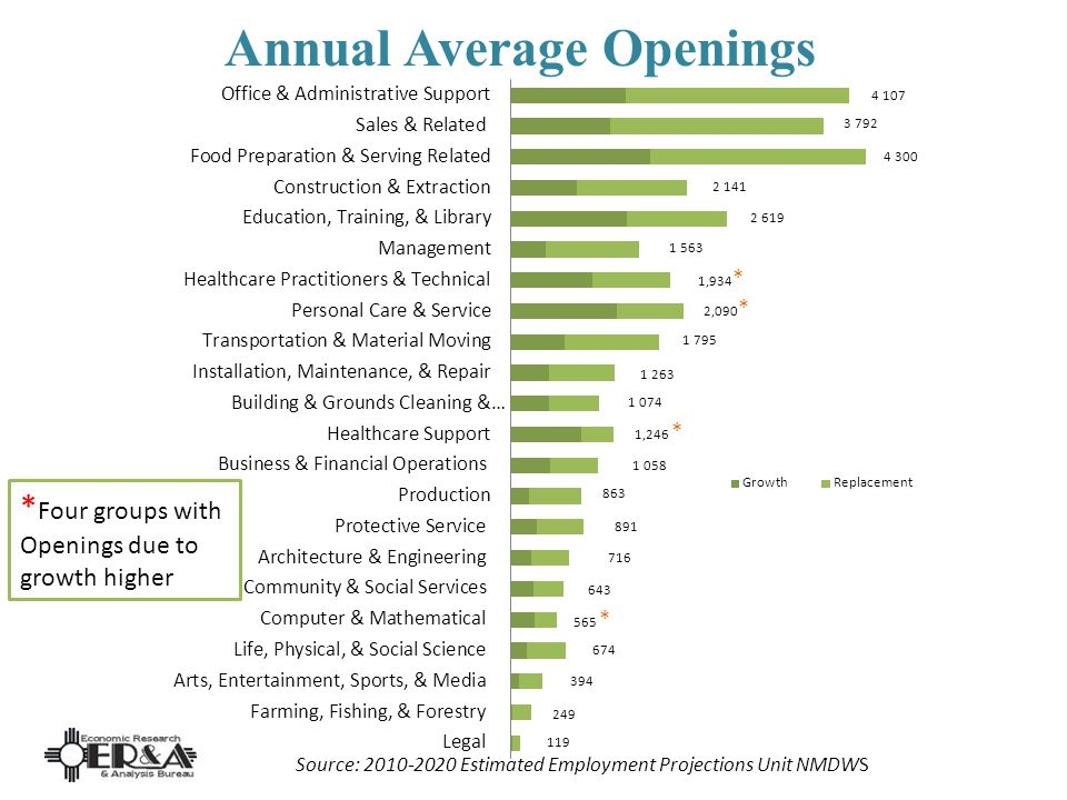 * Four groups with Openings due to growth higher Annual Average Openings Source: 2010-2020 Estimated Employment Projections Unit NMDWS