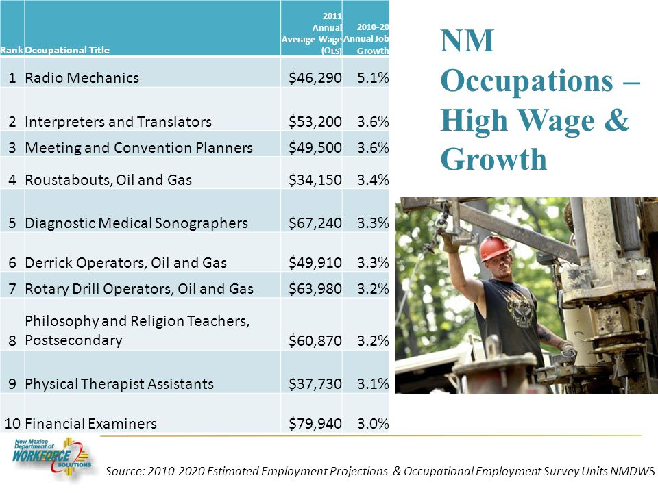 NM Occupations – High Wage & Growth RankOccupational Title 2011 Annual Average Wage (O ES) 2010-20 Annual Job Growth 1Radio Mechanics$46,2905.1% 2Interpreters and Translators$53,2003.6% 3Meeting and Convention Planners$49,5003.6% 4Roustabouts, Oil and Gas$34,1503.4% 5Diagnostic Medical Sonographers$67,2403.3% 6Derrick Operators, Oil and Gas$49,9103.3% 7Rotary Drill Operators, Oil and Gas$63,9803.2% 8 Philosophy and Religion Teachers, Postsecondary$60,8703.2% 9Physical Therapist Assistants$37,7303.1% 10Financial Examiners$79,9403.0% Source: 2010-2020 Estimated Employment Projections & Occupational Employment Survey Units NMDWS