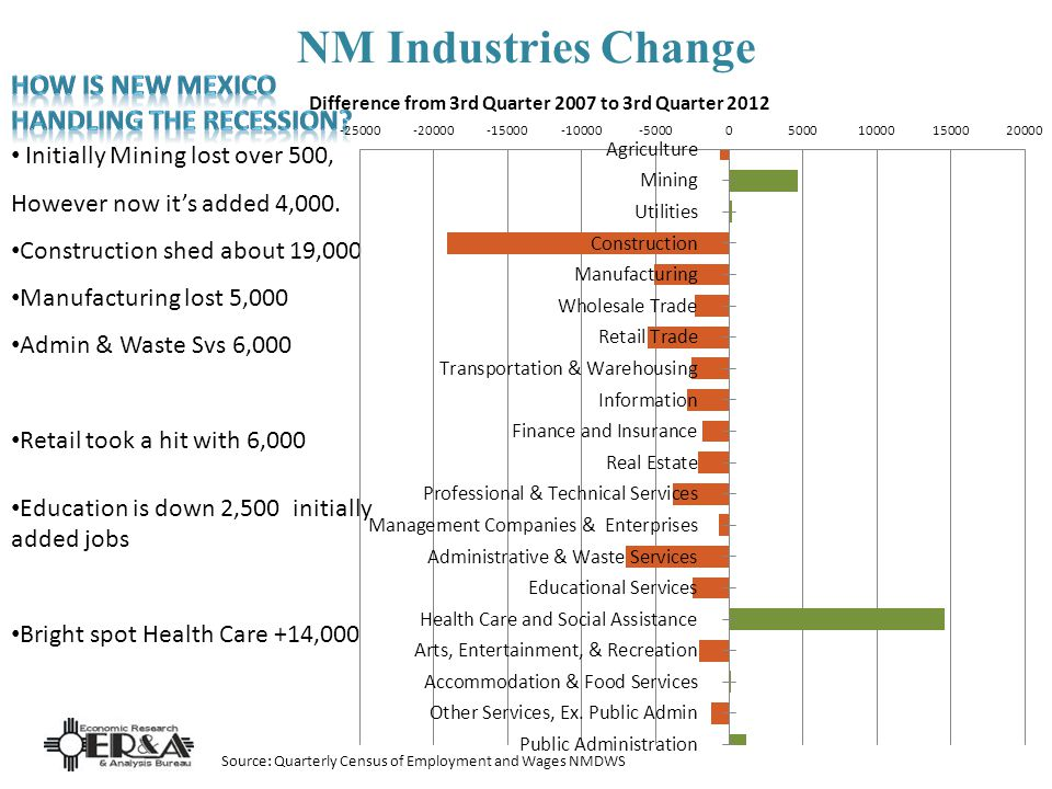NM Industries Change Initially Mining lost over 500, However now its added 4,000.