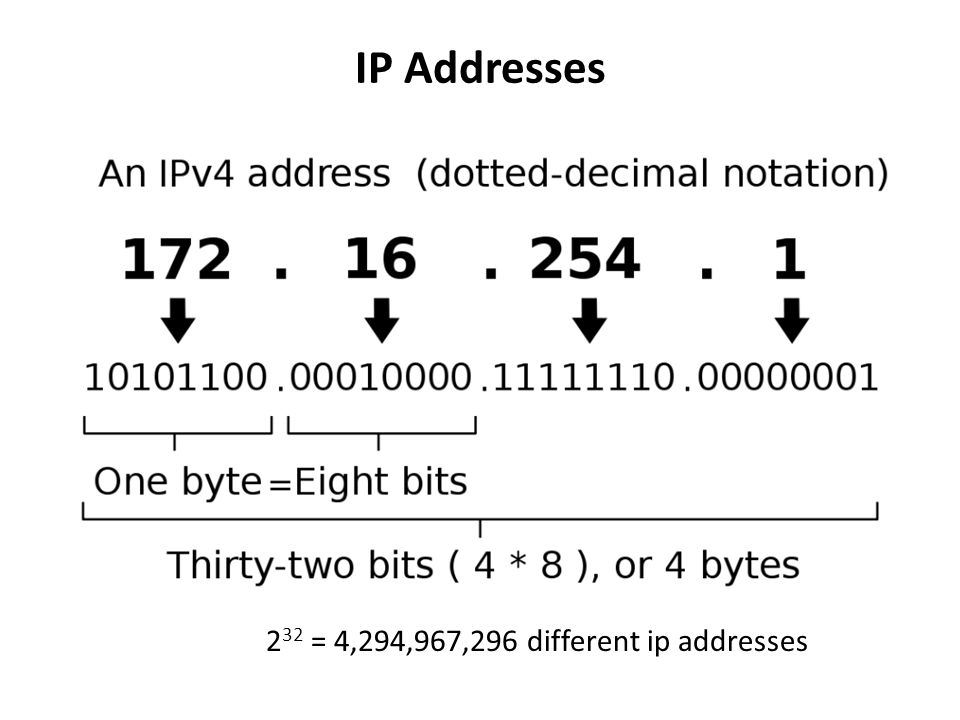 IP Addresses 2 32 = 4,294,967,296 different ip addresses