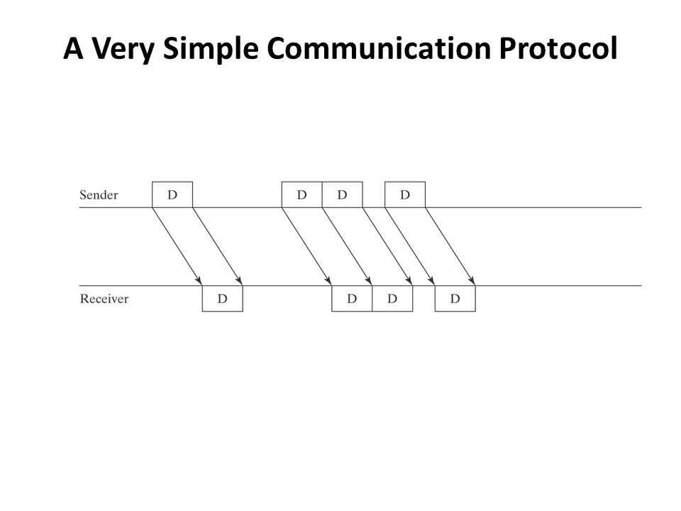 A Very Simple Communication Protocol