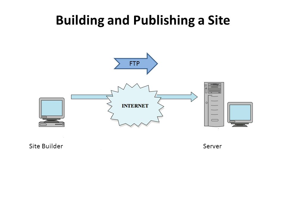 Building and Publishing a Site Site BuilderServer FTP