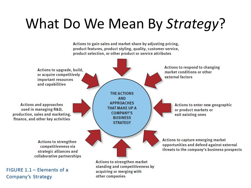Core Concept A companys strategy consists of the competitive moves and business approaches management has developed to attract and please customers, compete successfully, capitalize on opportunities to grow the business, respond to changing market conditions, conduct operations, and achieve performance objectives.