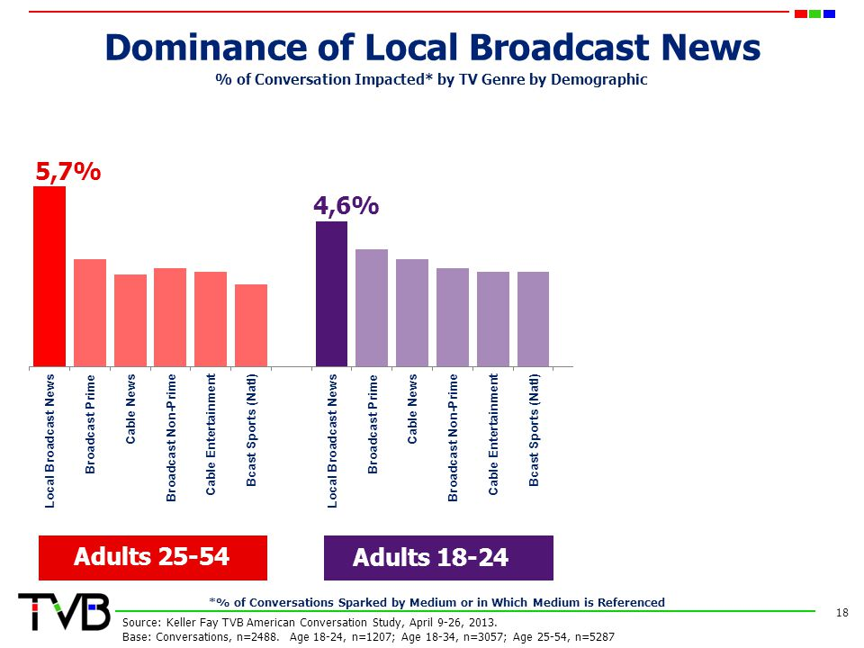 Dominance of Local Broadcast News 18 Adults 25-54 Adults 18-24 Adults 18-34 % of Conversation Impacted* by TV Genre by Demographic Source: Keller Fay TVB American Conversation Study, April 9-26, 2013.
