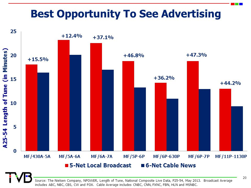Best Opportunity To See Advertising 20 Source: The Nielsen Company, NPOWER, Length of Tune, National Composite Live Data, P25-54, May 2013.