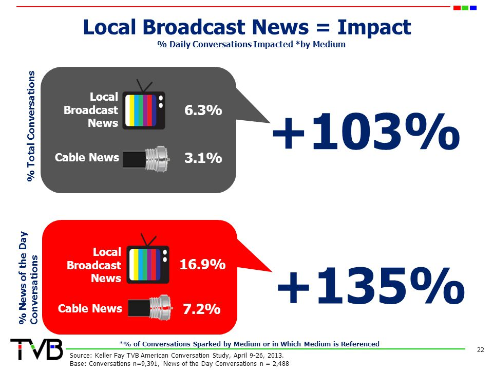 Local Broadcast News = Impact 22 Source: Keller Fay TVB American Conversation Study, April 9-26, 2013.