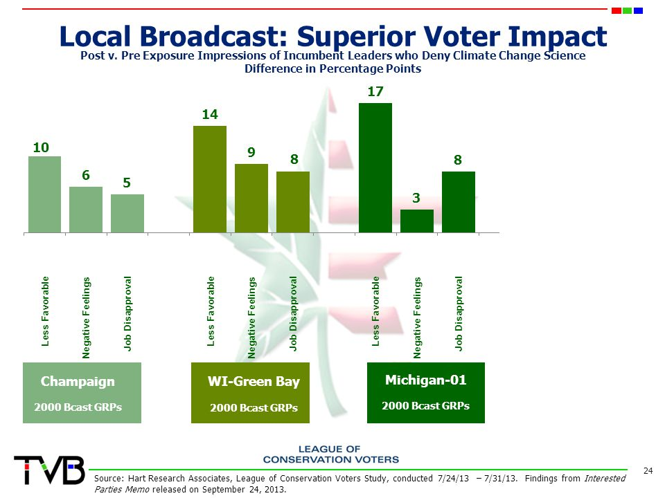 Local Broadcast: Superior Voter Impact 24 Post v.