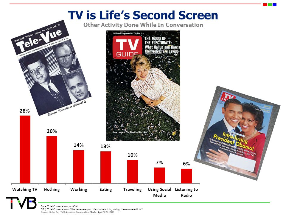 TV is Lifes Second Screen Other Activity Done While In Conversation Base: Total Conversations, n=9,391 Q7c) Total Conversations - What else were you or/and others doing during these conversations.