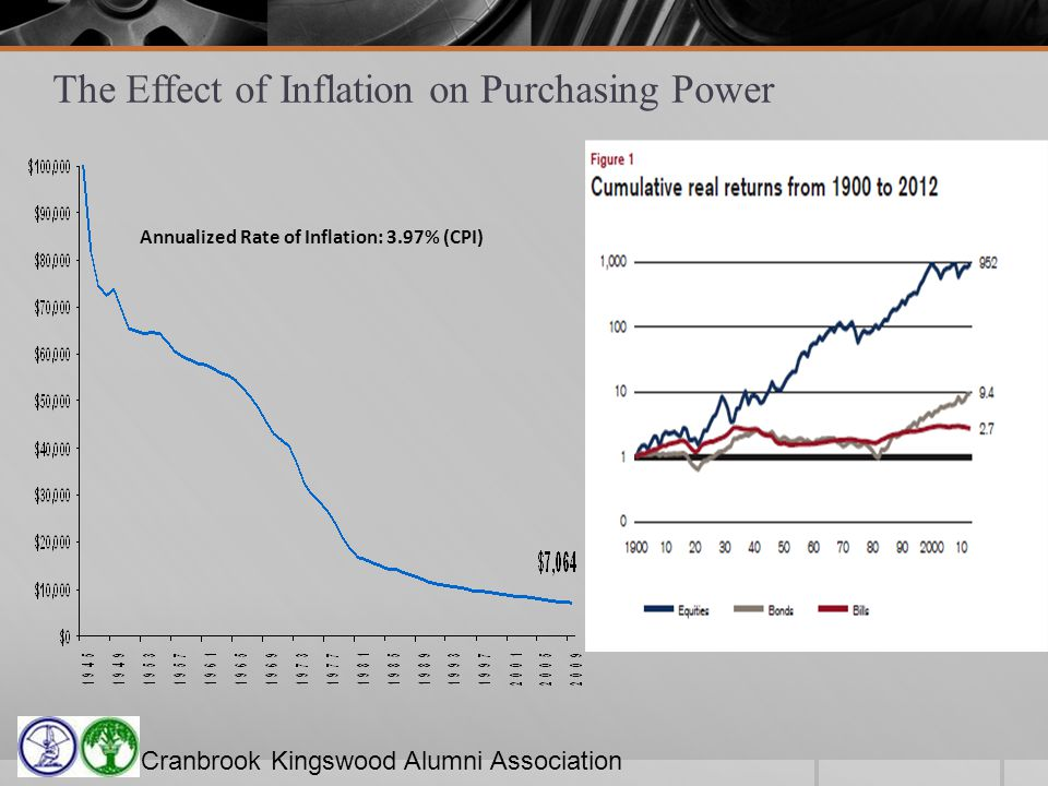 Cranbrook Kingswood Alumni Association The Effect of Inflation on Purchasing Power Annualized Rate of Inflation: 3.97% (CPI)