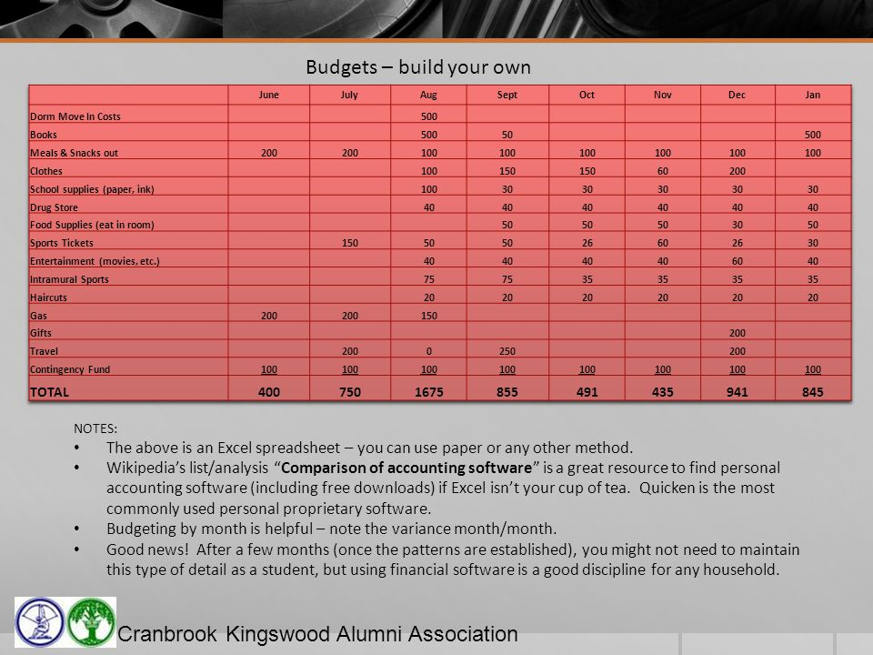 Cranbrook Kingswood Alumni Association Budgets – build your own NOTES: The above is an Excel spreadsheet – you can use paper or any other method.