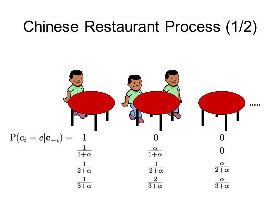Chinese Restaurant Process (1/2)