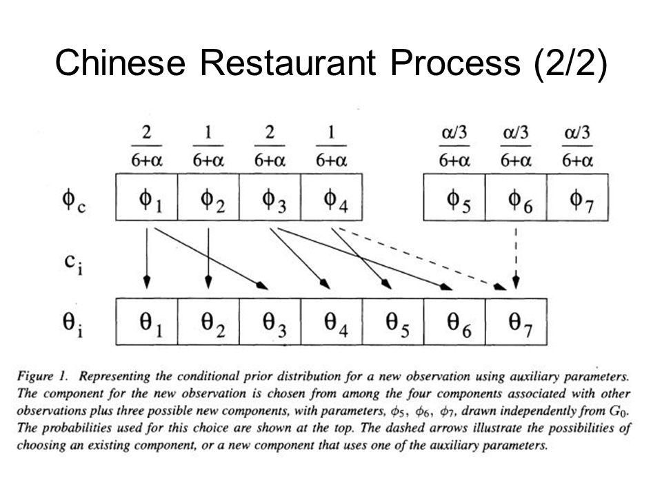 Chinese Restaurant Process (2/2)