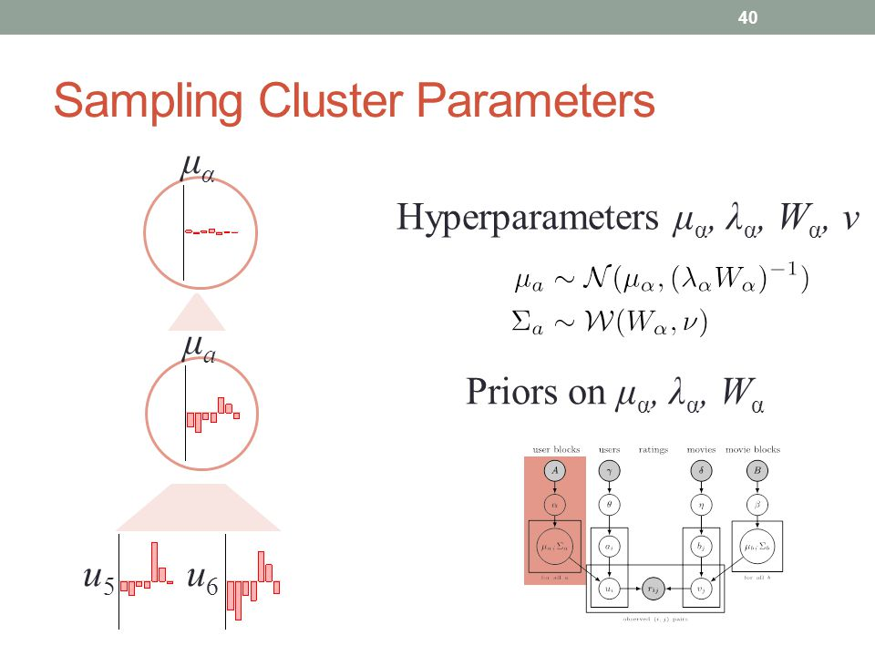 Gibbs Sampling - Clusters Probability of a cluster (CRP) Probability u i would be sampled from cluster a [Details] 41