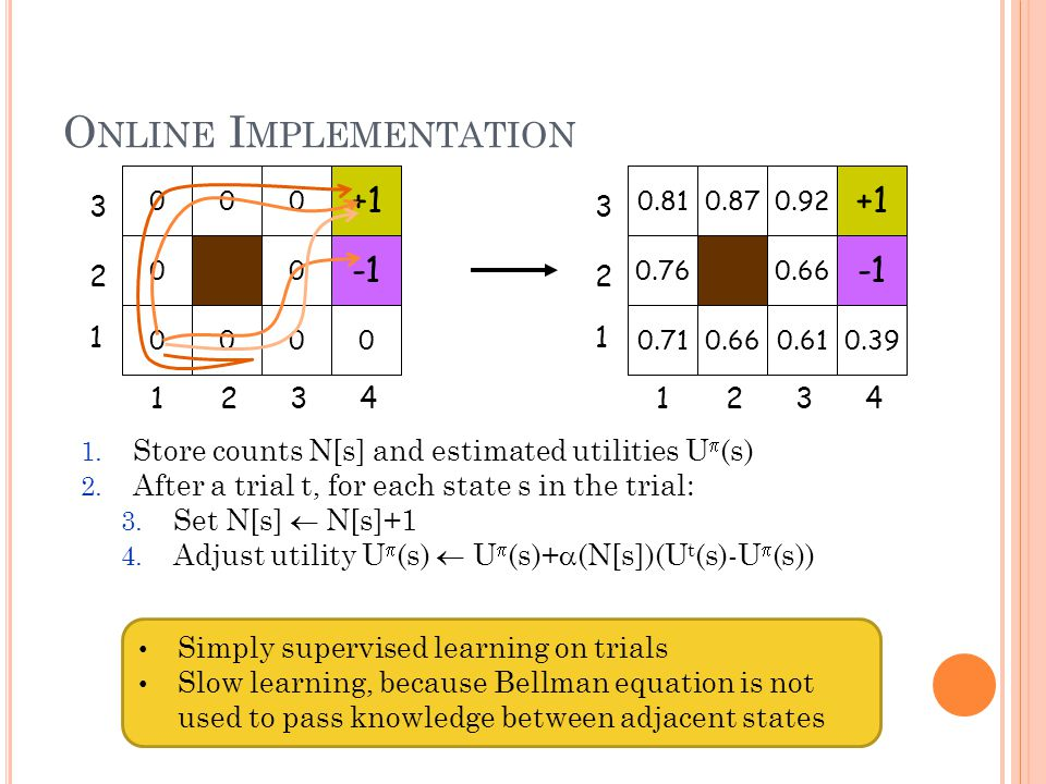 O NLINE I MPLEMENTATION 1. Store counts N[s] and estimated utilities U (s) 2. After a trial t, for each state s in the trial: 3. Set N[s] N[s]+1 4. Ad