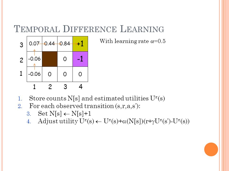 T EMPORAL D IFFERENCE L EARNING 1. Store counts N[s] and estimated utilities U (s) 2. For each observed transition (s,r,a,s): 3. Set N[s] N[s]+1 4. Ad
