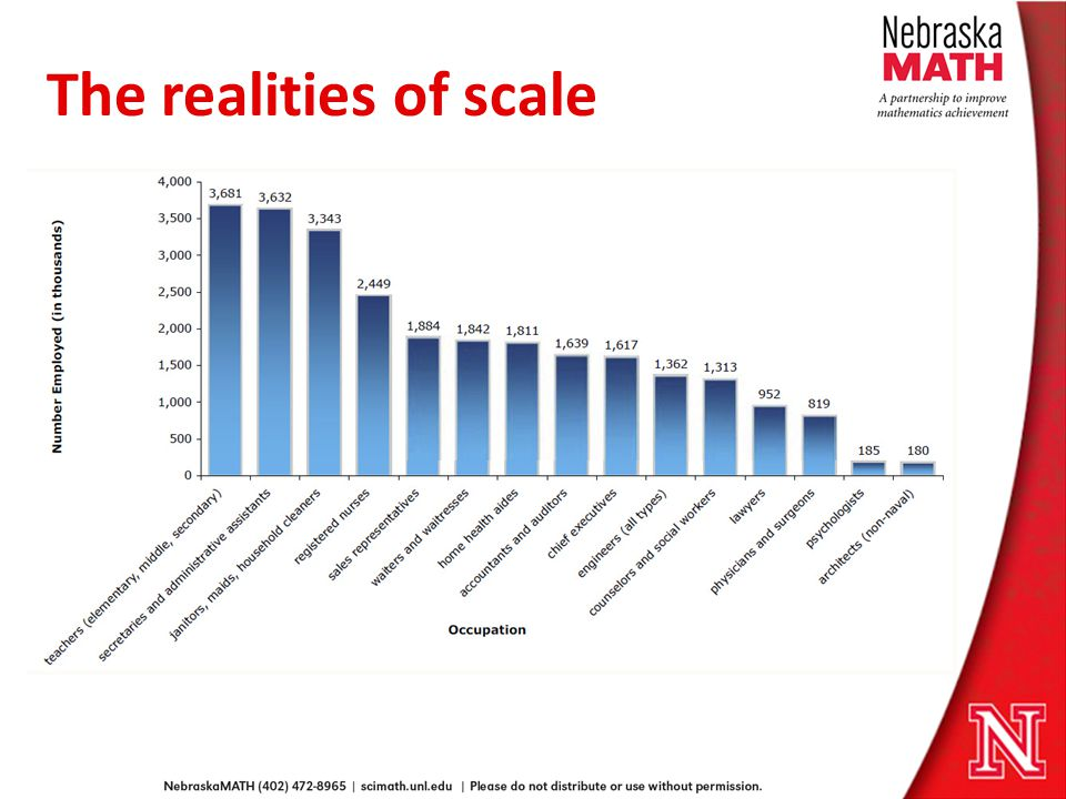 The realities of scale