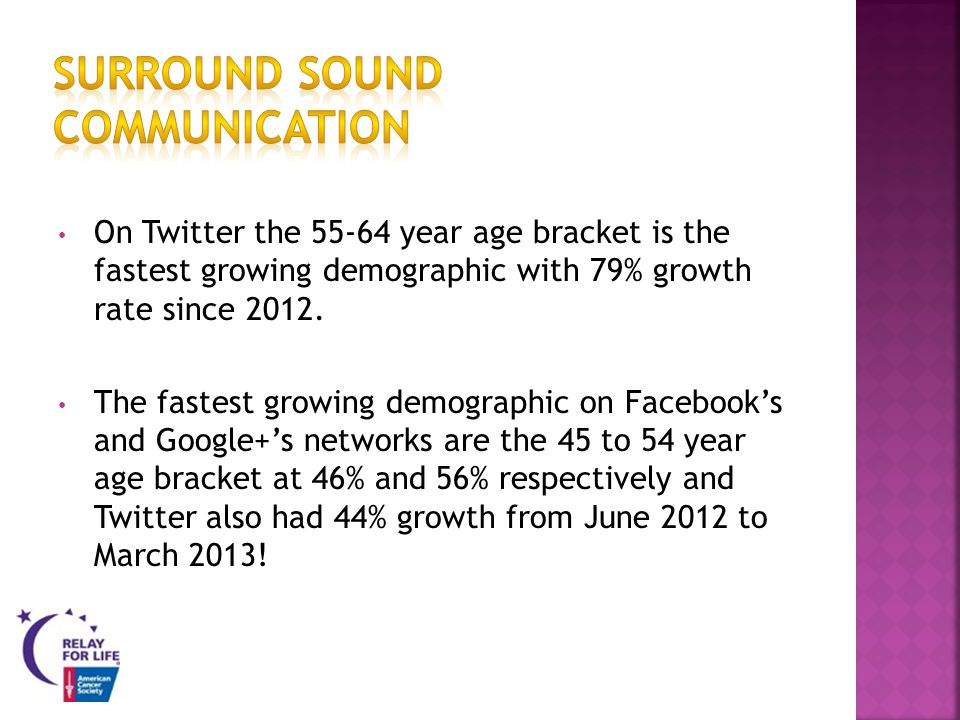On Twitter the 55-64 year age bracket is the fastest growing demographic with 79% growth rate since 2012.
