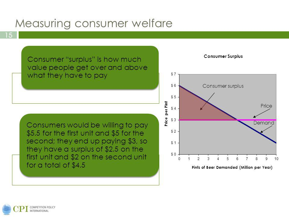 15 Measuring consumer welfare Consumer surplus is how much value people get over and above what they have to pay Consumers would be willing to pay $5.5 for the first unit and $5 for the second; they end up paying $3, so they have a surplus of $2.5 on the first unit and $2 on the second unit for a total of $4.5