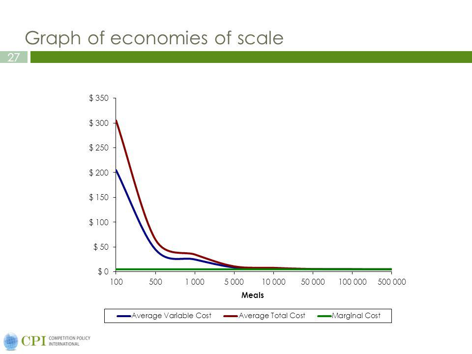 27 Graph of economies of scale