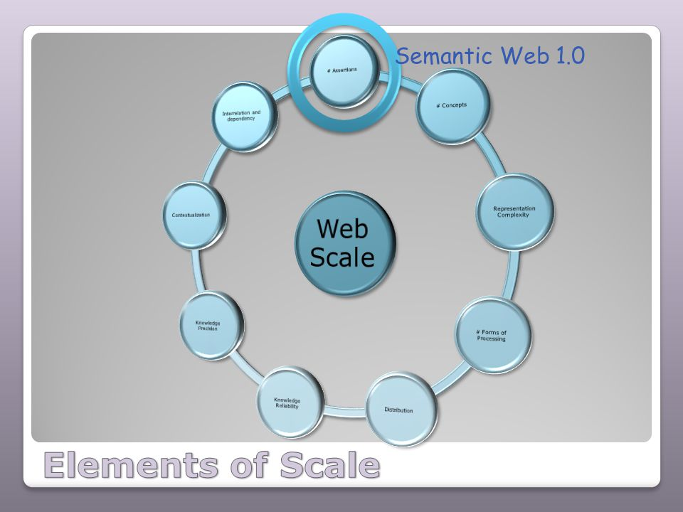 Semantic Web 1.0