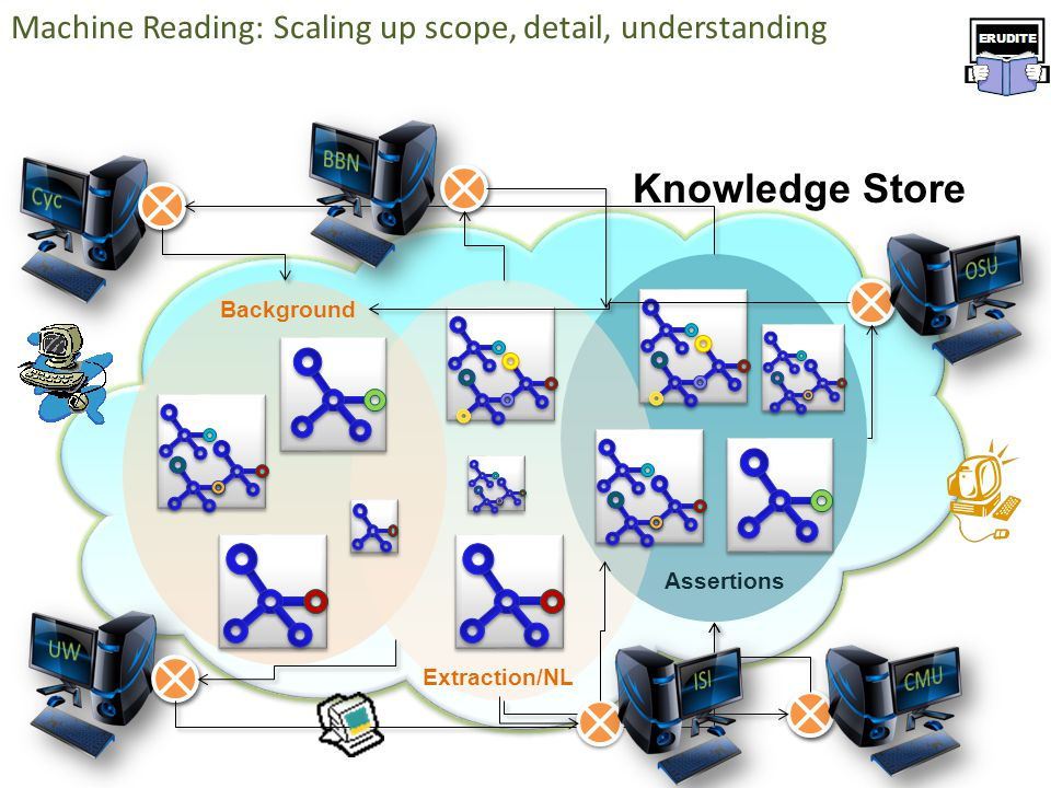 Knowledge Store Background Extraction/NL Assertions Machine Reading: Scaling up scope, detail, understanding