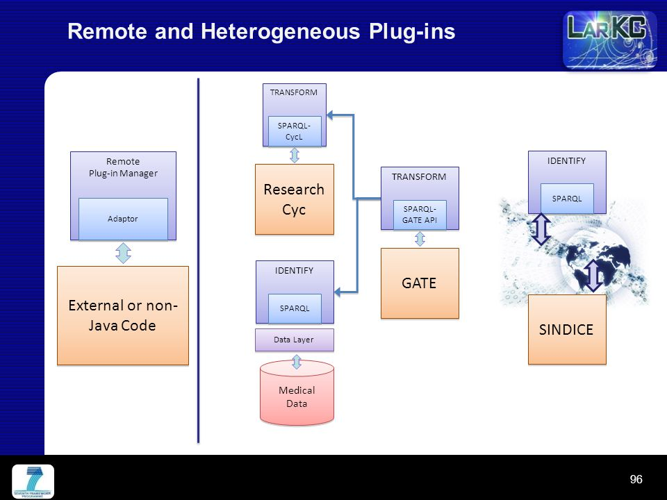 Remote and Heterogeneous Plug-ins Remote Plug-in Manager Remote Plug-in Manager Adaptor External or non- Java Code TRANSFORM SPARQL- CycL Research Cyc