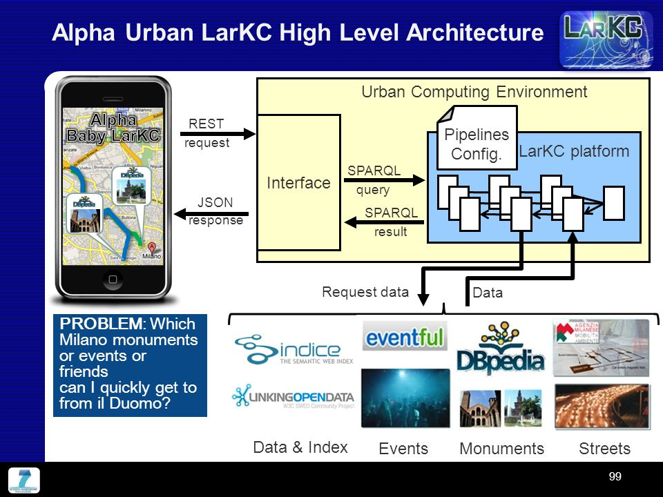 Alpha Urban LarKC High Level Architecture LarKC platform Interface Urban Computing Environment SPARQL query SPARQL result REST request JSON response R