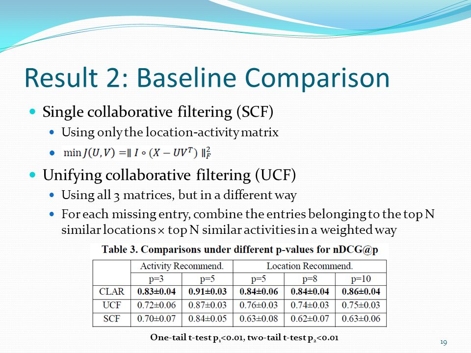 Result 2: Baseline Comparison Single collaborative filtering (SCF) Using only the location-activity matrix Unifying collaborative filtering (UCF) Using all 3 matrices, but in a different way For each missing entry, combine the entries belonging to the top N similar locations × top N similar activities in a weighted way One-tail t-test p 1 <0.01, two-tail t-test p 2 <0.01 19