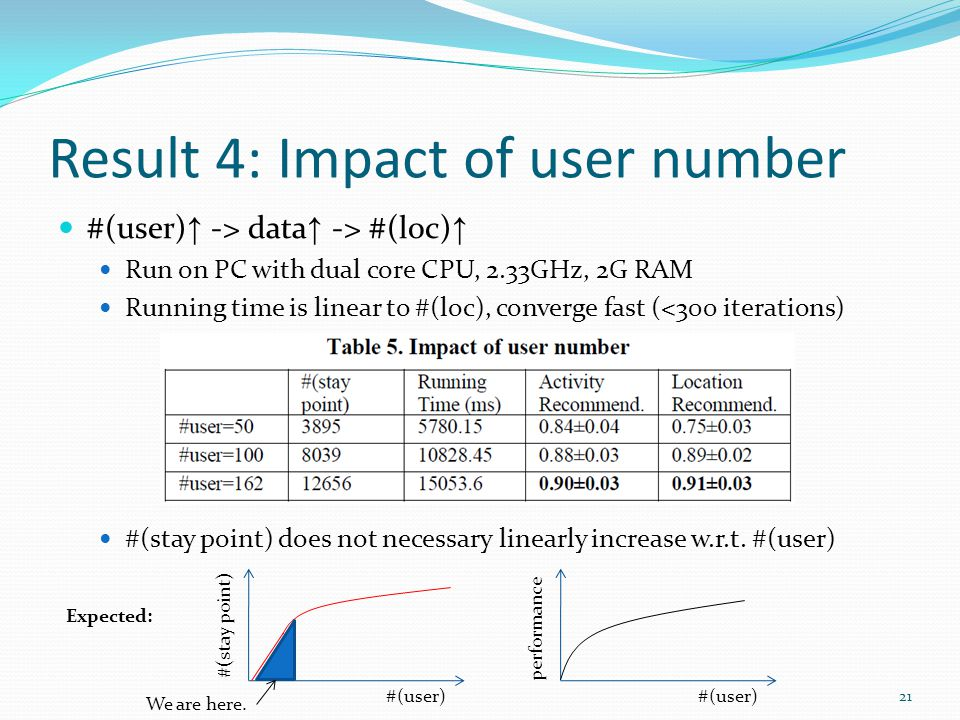 Result 4: Impact of user number #(user) -> data -> #(loc) Run on PC with dual core CPU, 2.33GHz, 2G RAM Running time is linear to #(loc), converge fast (<300 iterations) #(stay point) does not necessary linearly increase w.r.t.