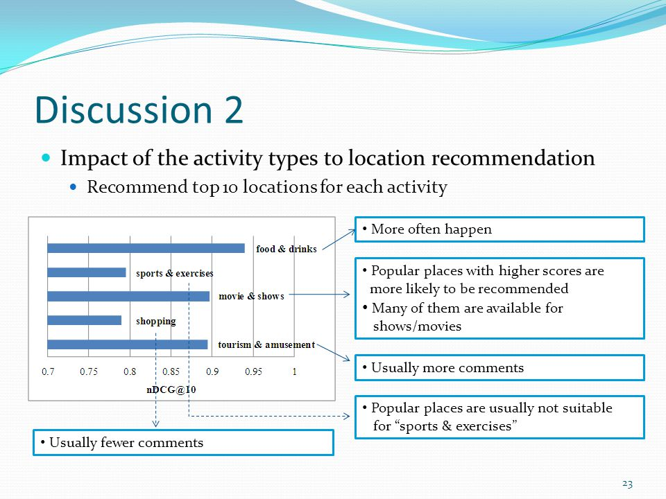 Discussion 2 Impact of the activity types to location recommendation Recommend top 10 locations for each activity Popular places with higher scores are more likely to be recommended Many of them are available for shows/movies Usually more comments More often happen Popular places are usually not suitable for sports & exercises Usually fewer comments 23